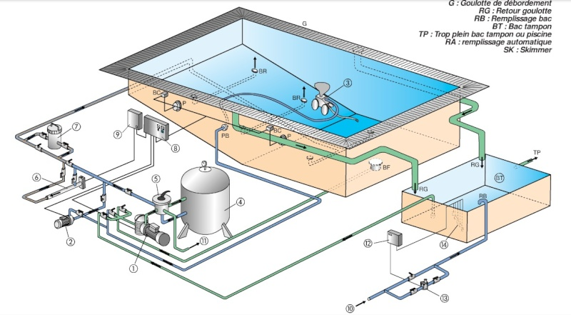 Piscine d bordement schema for Schema filtration piscine