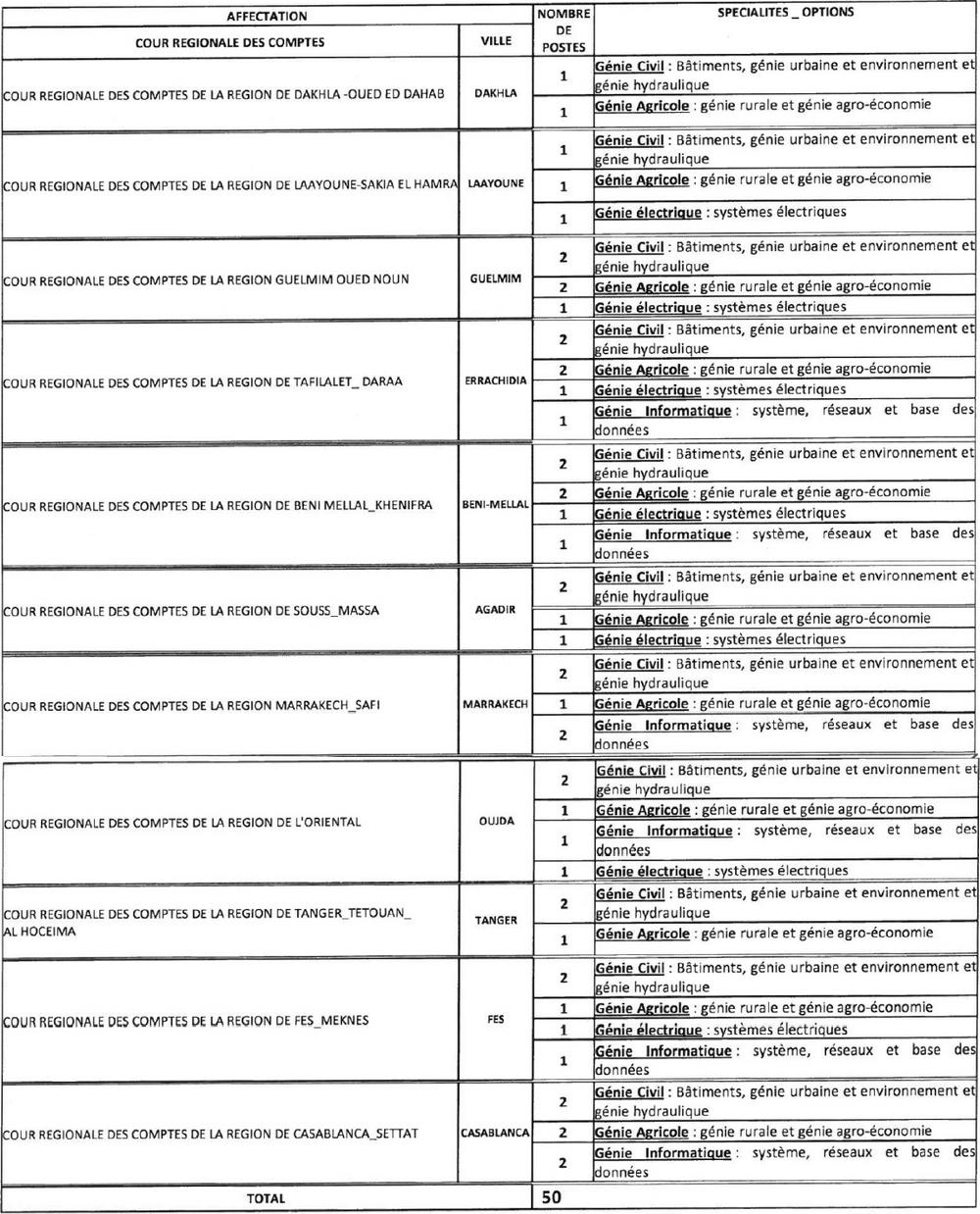 توزيع المناصب حسب المجالس الجهوية للحسابات