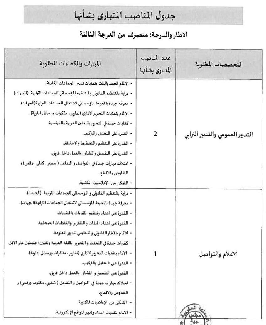 جدول المناصب المتبارى بشأنها: متصرفين من الدرجة الثالثة