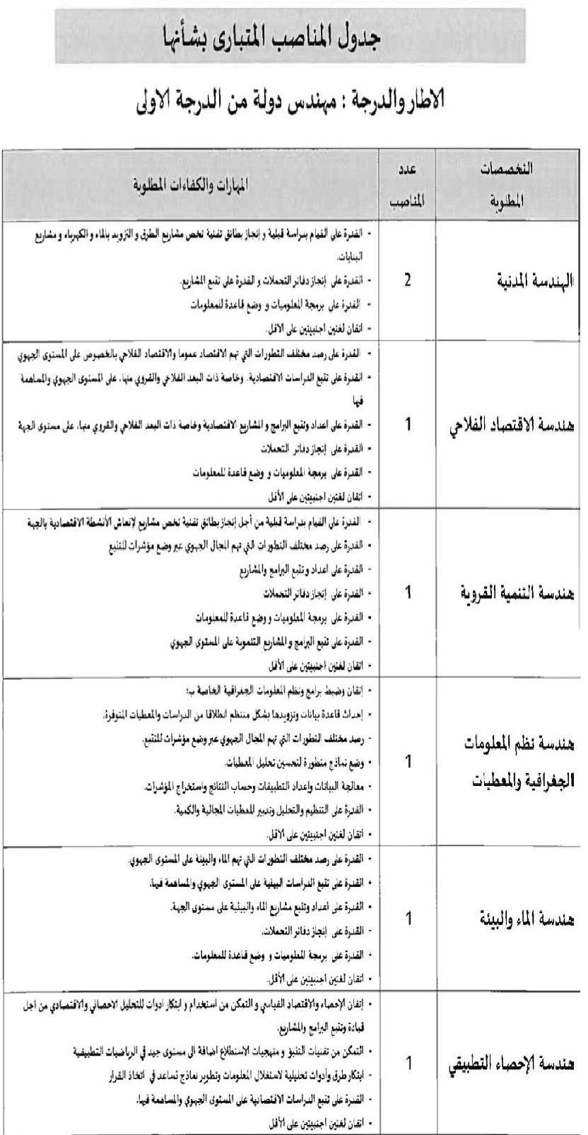 جدول المناصب المتبارى بشأنها: مهندسين من الدرجة الأولى