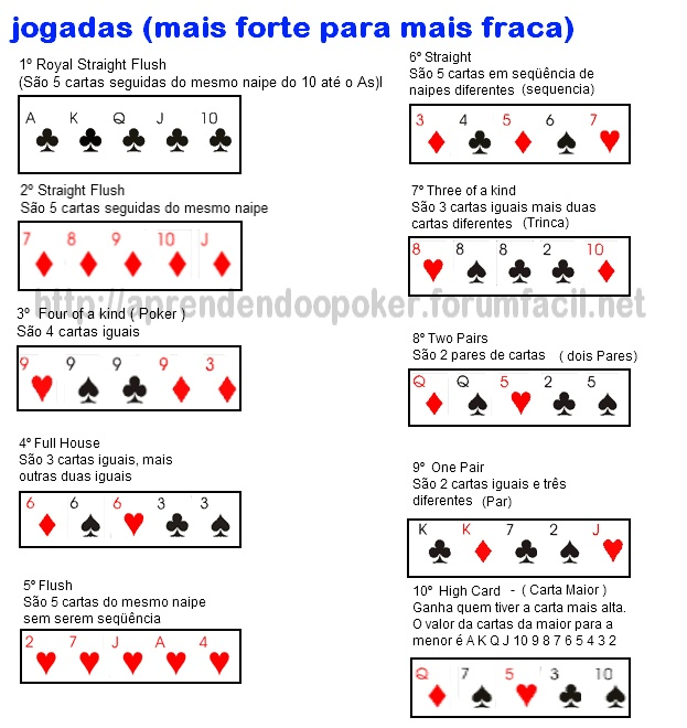 A jogada mais alta do poker