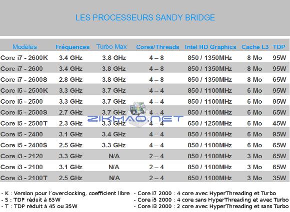 les processeurs Sandy Bridge