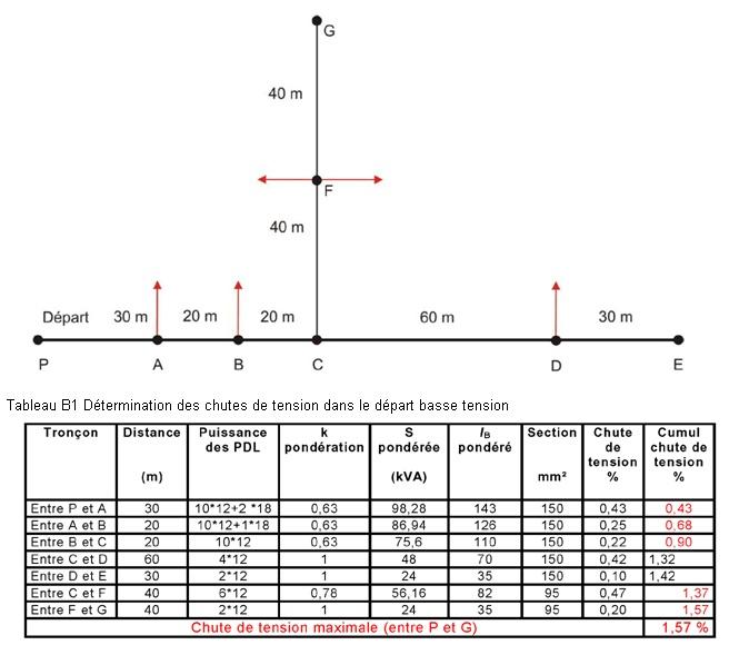 Exemple calcul chute de tension - Section cable electrique ...
